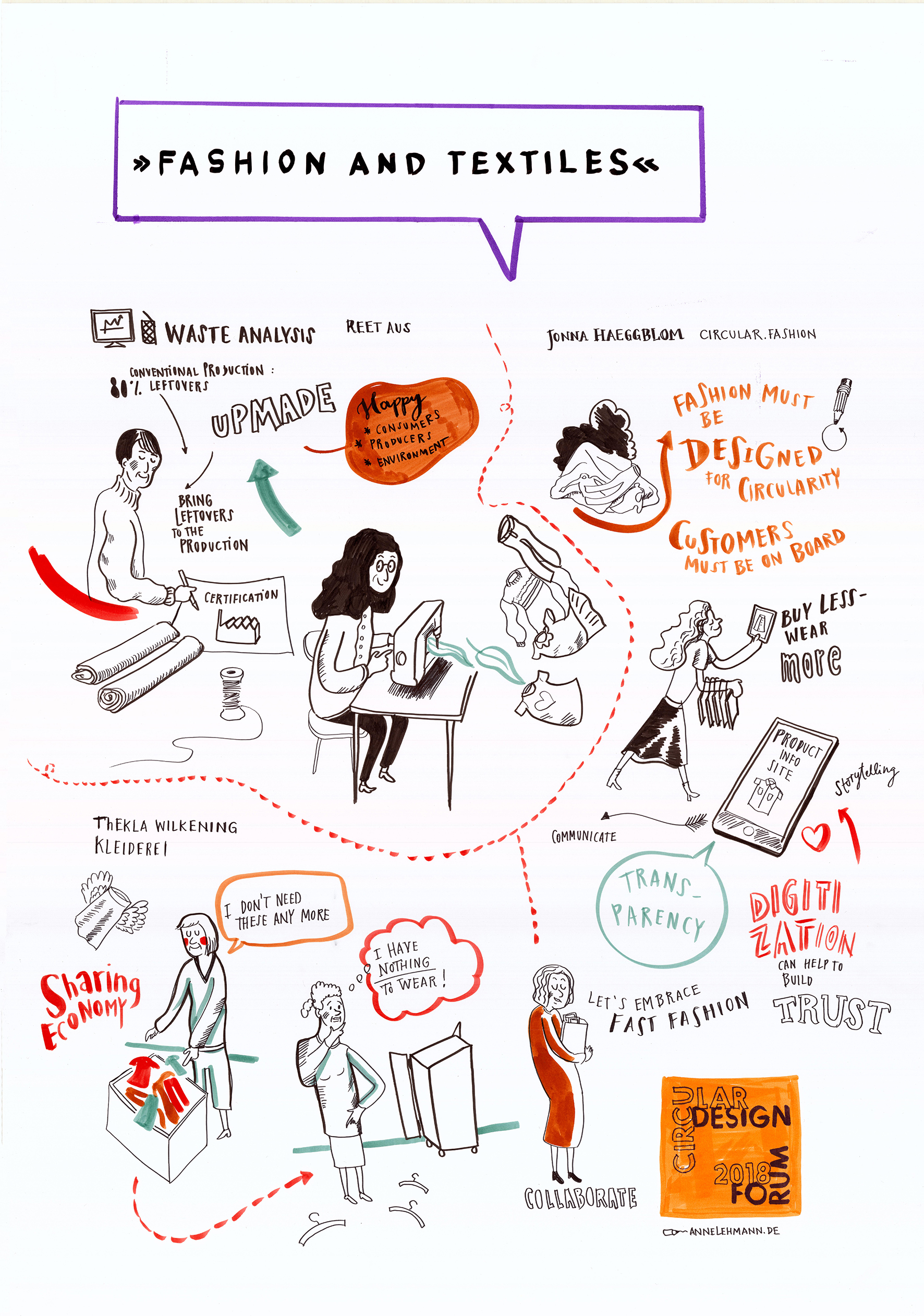CDF   Fashion   GraphicRecording