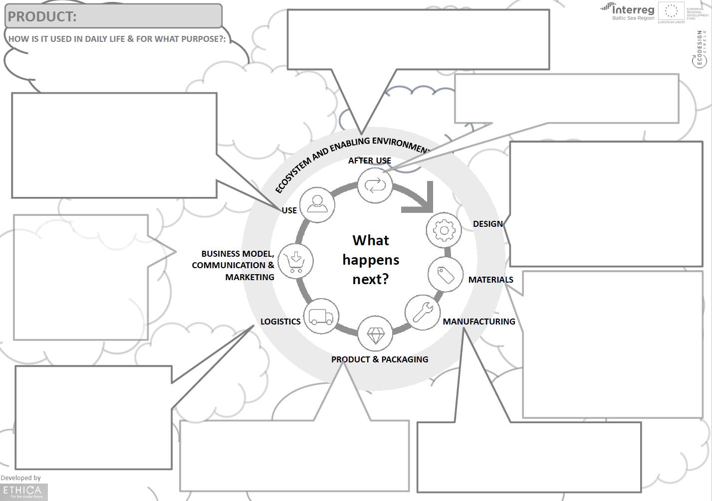 Marine Litter and Ecodesign - EcoDesign Circle