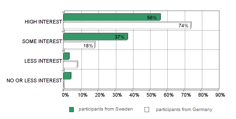 Answers sorted by participants from Sweden and Germany